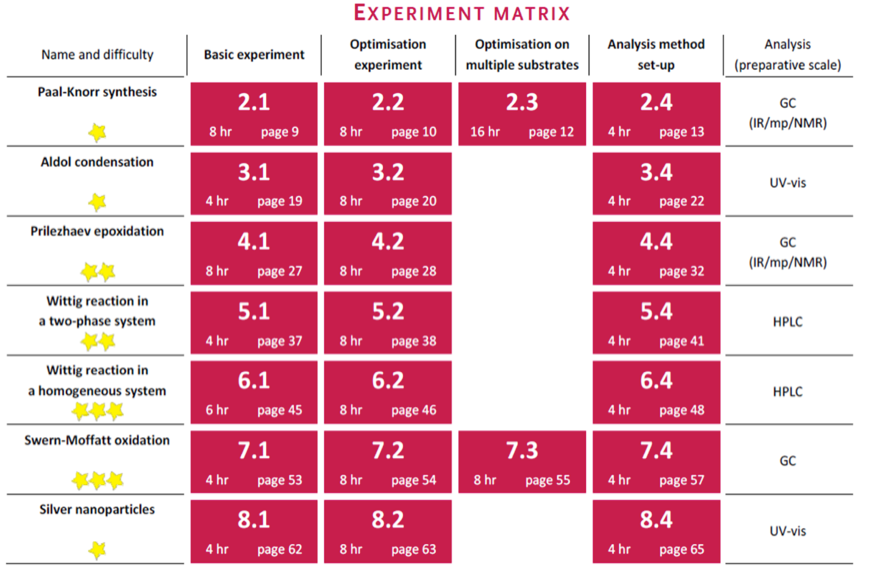 Experiment matrix flow chemistry experiments