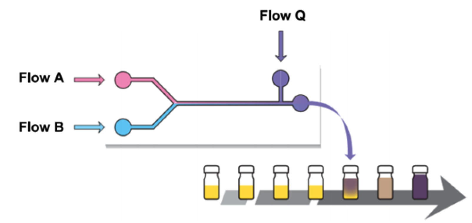 Flow chemistry technology 2